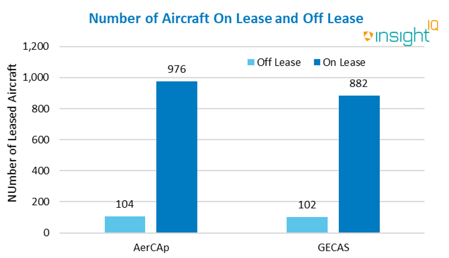 Number of Aircraft On Lease and Off Lease