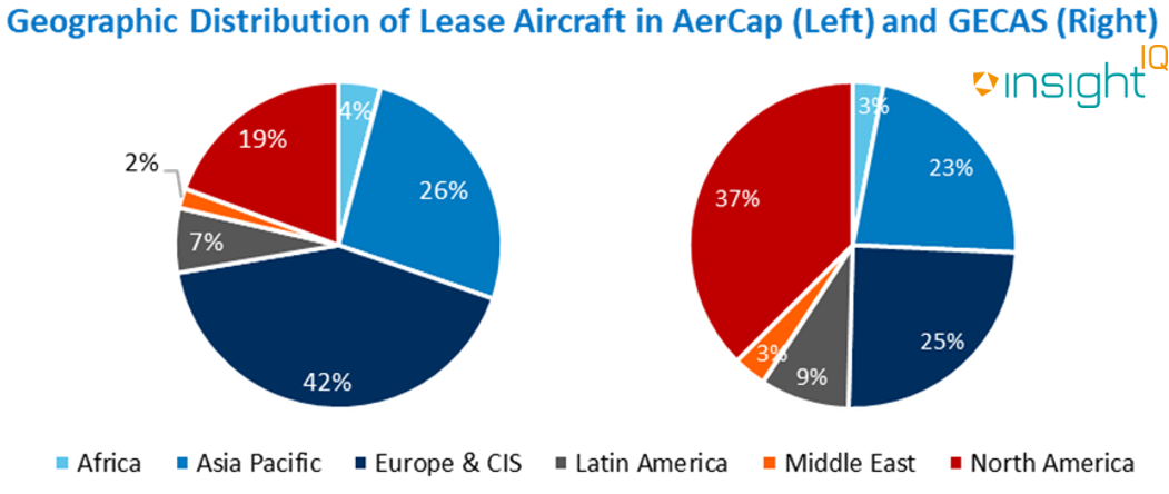 Geographic Distribution of Lease aircraft in Aercap & Gecas