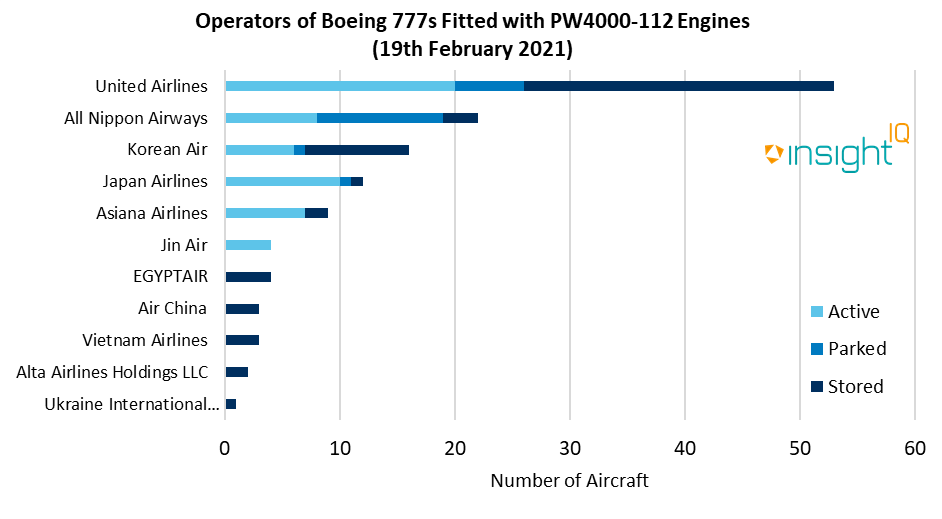 operators of boeing 777s fitted with PW4000-12 engines