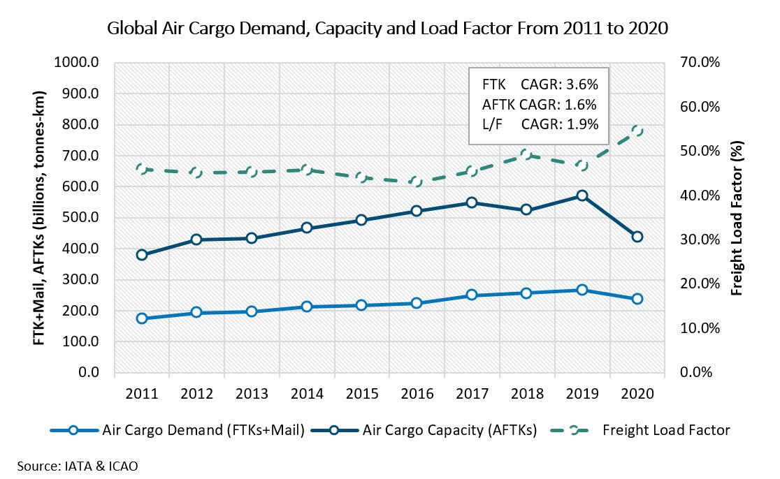 Global Air Cargo Demand - Capacity and Load Factor from 2011 to 2020