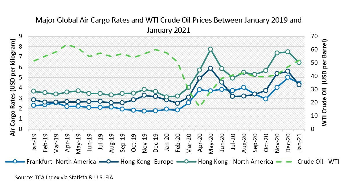 Major Global Air Cargo Rates and WTI Crude Oil Prices Between January 2019 and January 2021