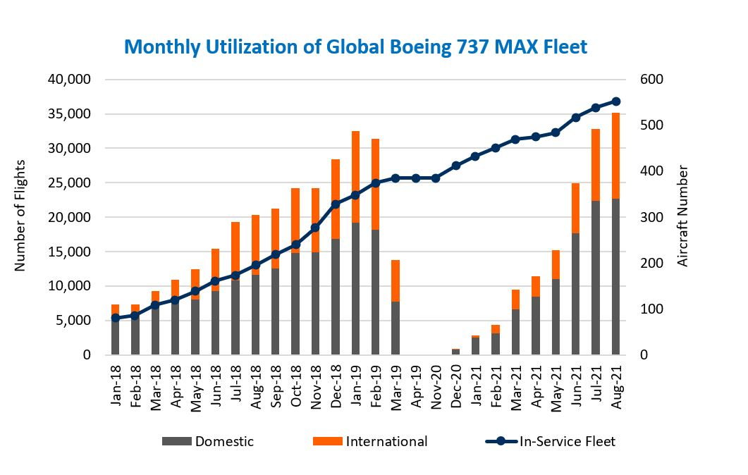 July and August 2021 have shown record utilisation of the Boeing 737 Max fleet