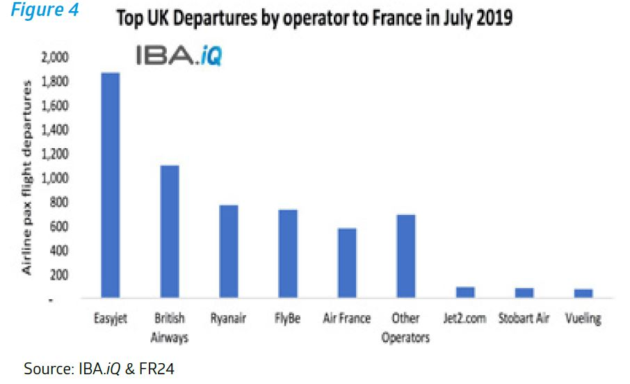 Top UK Departures