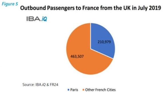 Outbound passengers to France