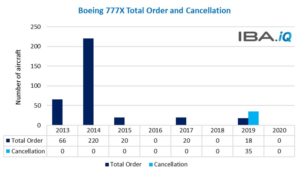 Boeing 777X Total Order & Cancellation