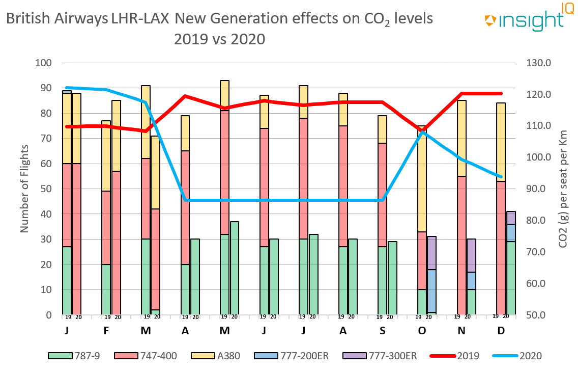 Graph of BA flights and CO2 levels