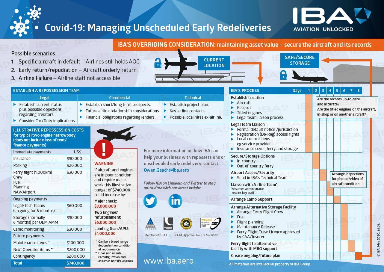 Covid-19 Managing Unscheduled Early Redeliveries