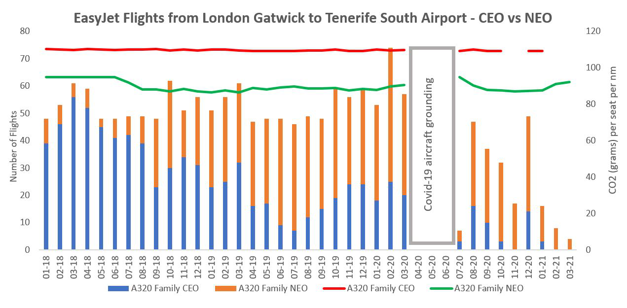 A graph depicting EasyJet's utilisation of the A320 on the London Gatwick to Tenerife South route from 2018 - 2021