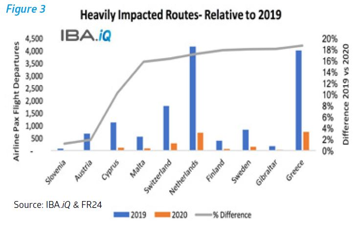 Impacted routes relative to 2019
