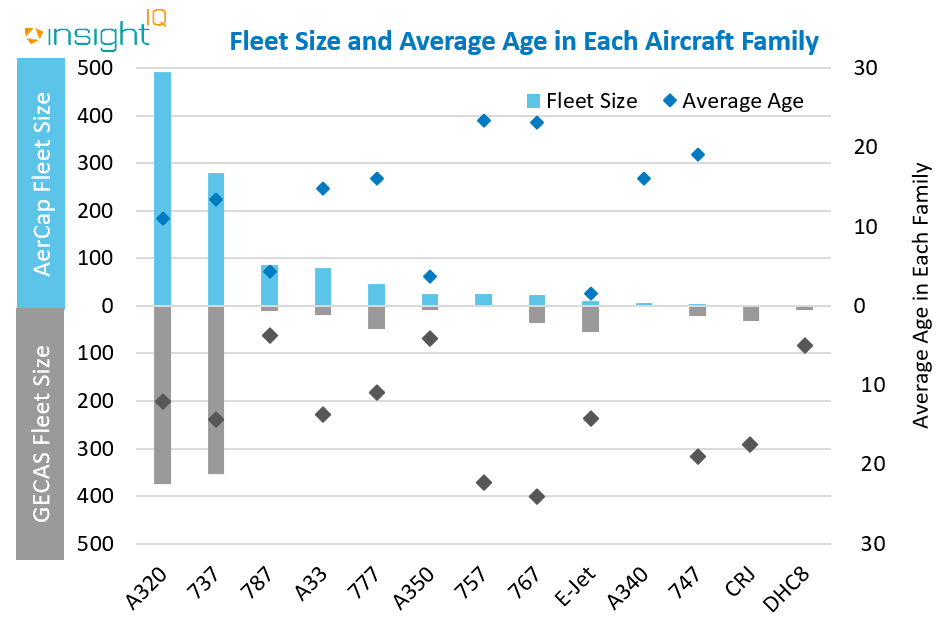 Fleet Size and average age in each aircraft family