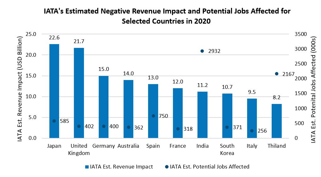 IATA Estimated Negative Revenue Impact and Potential Jobs Affected for Selected