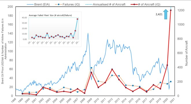 IBA Chart on Airline Failures (as at Thursday 2nd July 2020)