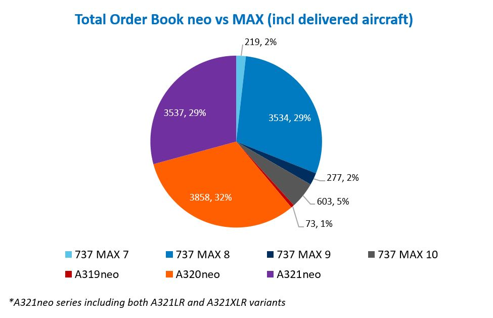 Aircraft orders for the A320 and A321 NEO are outstripping orders for the Boeing 737 Max family as of August 2021