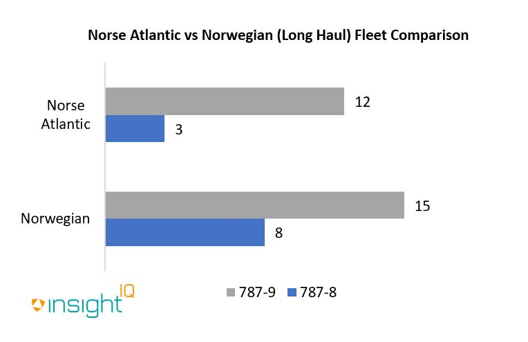 Norse Atlantic will lease nine Boeing 787 aircraft from AerCap Holdings, comprising of 6 x 787-9 variant and 3 x 787-8. An additional 6 x Boeing 787-9 are to be leased from BOC Aviation, totalling 15 aircraft.