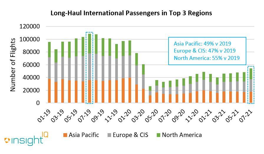 Long haul flights by passenger volume were at their peak in July 2019.