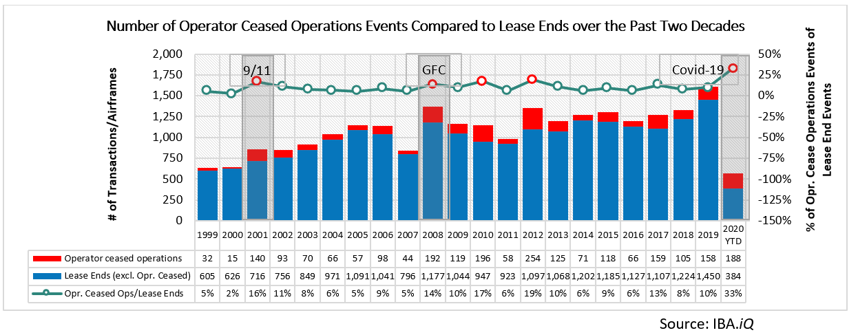Number of Operator Ceased Operations Events Compared to Lease Ends over the Past Two Decades