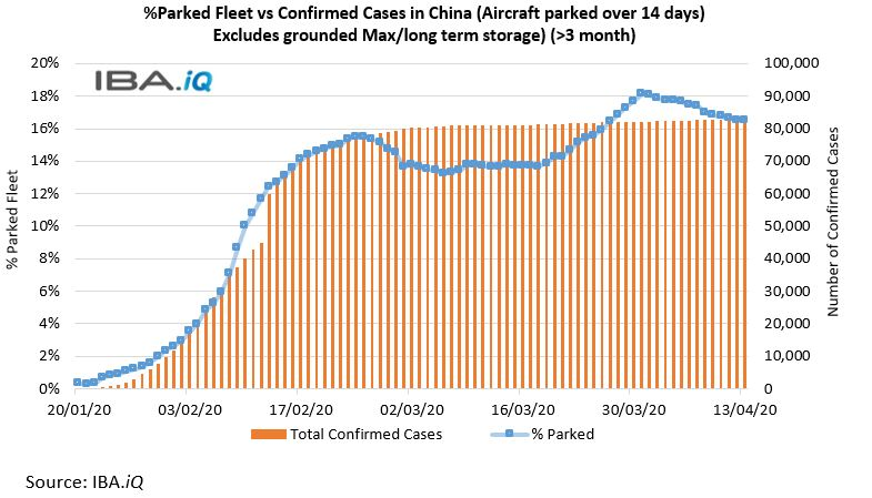 Percentage of Parked Fleet vs Confirmed Cases in China (Aircraft parked over 14 days)