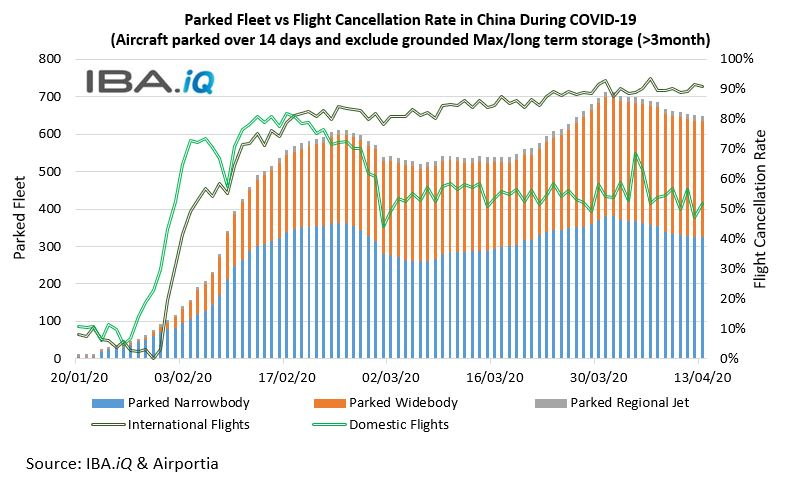 Parked Fleet vs Flight Cancellation Rate in China During COVID-19