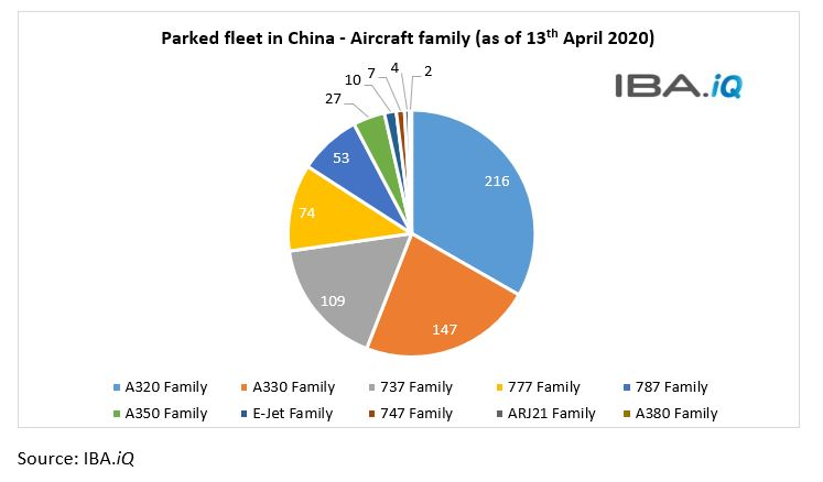 Parked fleet in China - Aircraft family (as of 13th April 2020)