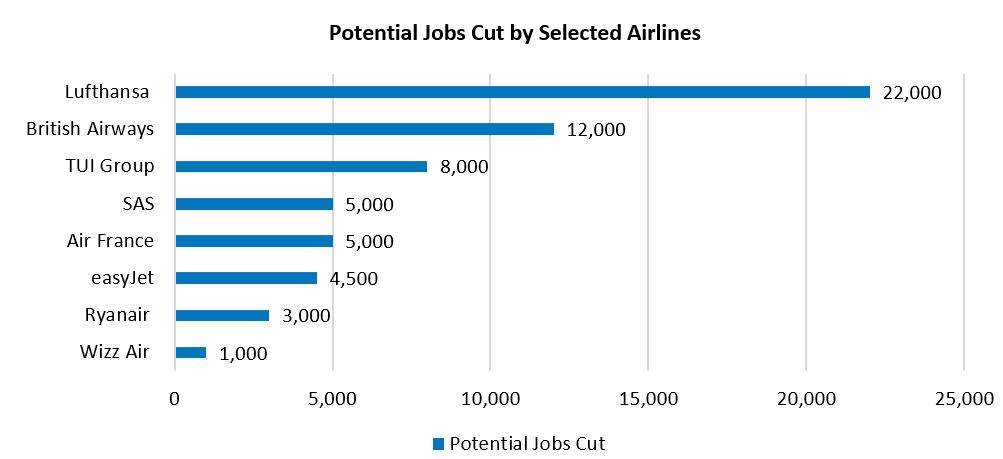 Potential jobs cut by selected airlines