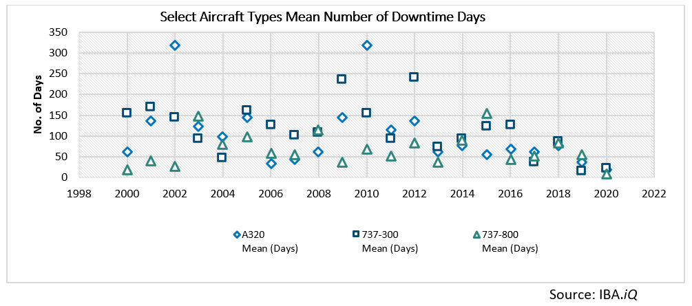 Select Aircraft Types Mean Number of Downtime Days