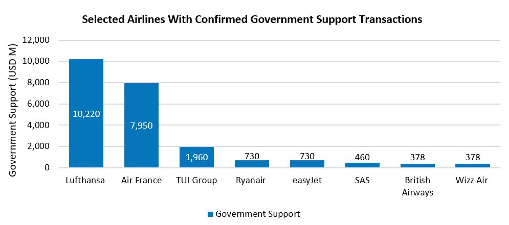 Selected airlines with confirmed government support transactions