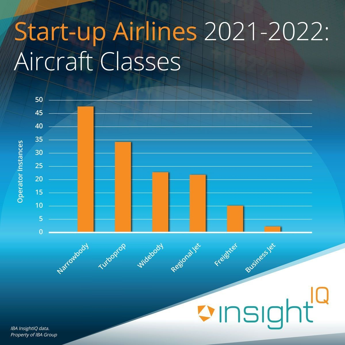 Start-up Airlines 2021-2022: Aircraft Classes
