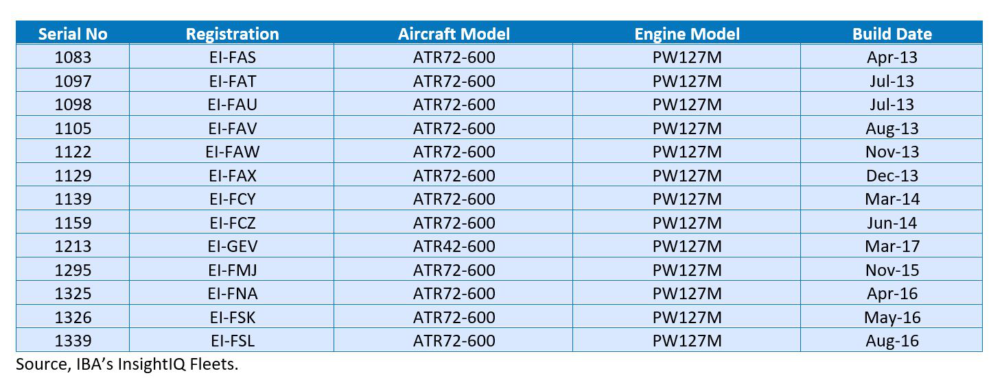 A table depicting the aircraft of the Stobart Air fleet