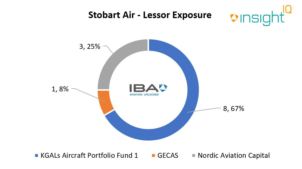 A graph depicting lessor exposure statistics for Stobart Air