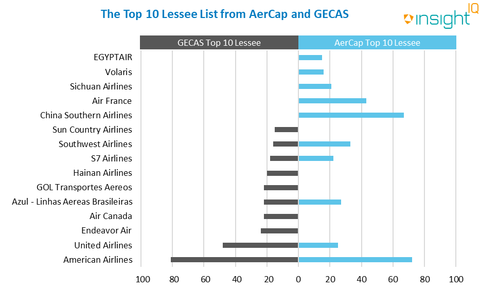 The Top 10 Lessee List from Aercap and Gecas