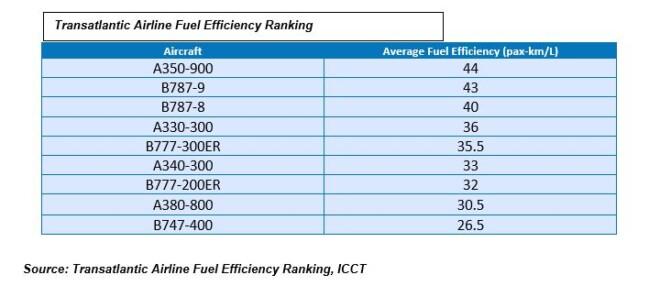 Transatlantic Airline Fuel Efficiency Ranking