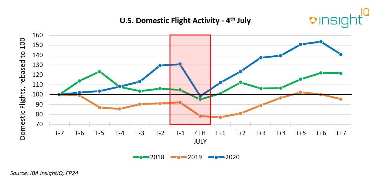 US Domestic Flight Activity - 4th July