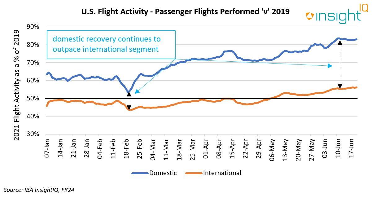 US Flight Activity - Passenger Flight Performed 'v' 2019