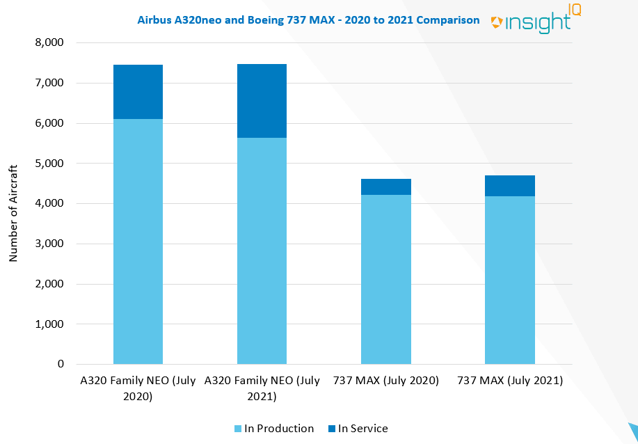 Despite a recent pickup in orders, total orders for the A320 NEO are outpacing the 737 MAX.