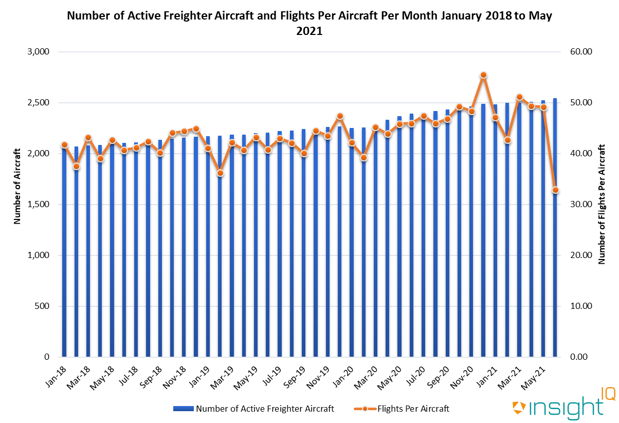 Number of Active Freighter Aircraft and Flights Per Aircraft Per Month January 2018 to May 2021