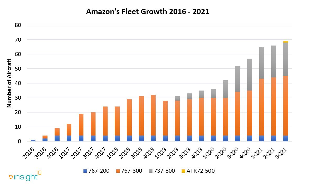 An overview of Amazon Air's fleet from 2016 to 2021. There are currently at least a further eleven Boeing 767-300ER aircraft, which are yet to be converted, destined for Amazon.