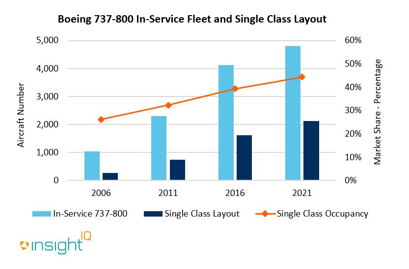 The market share of the single-class 737-800 aircraft has increased by around 20% from 2006 to 2021