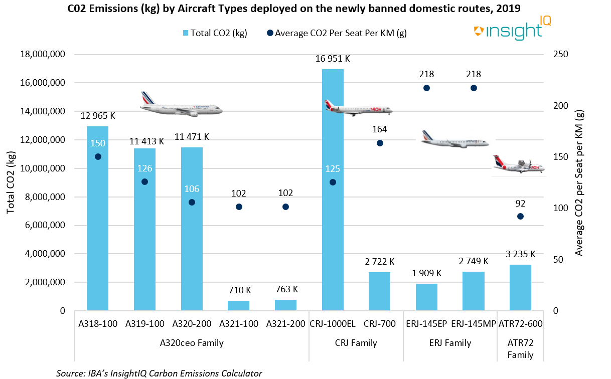 CO2 Emissions (kg) by Aircraft Types deployed on the newly-banned domestic routes - 2019