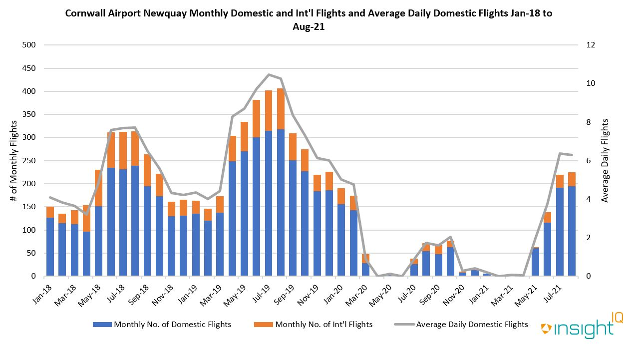 Just 543 domestic flights were operated out of Newquay, compared to 1936 and 2692 flights in 2018 and 2019