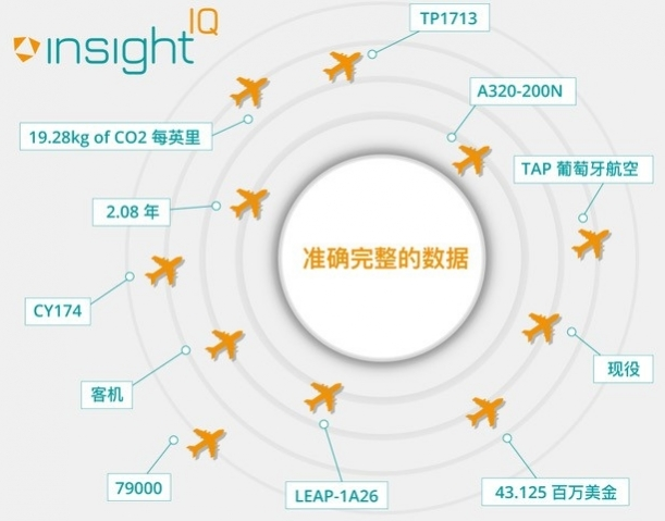 An infographic showing the diverse breadth of data IBA's aviation data intelligence platform provides