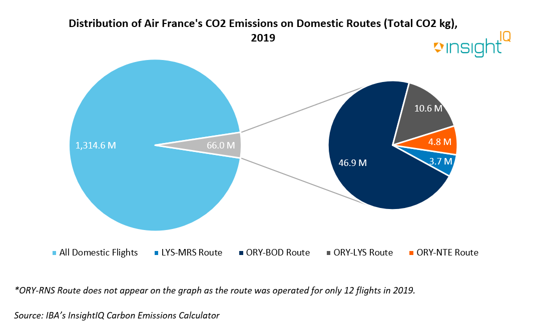 Distribution of Air France CO2 Emissions on Domestic Routes (Total CO2 kg) - 2019