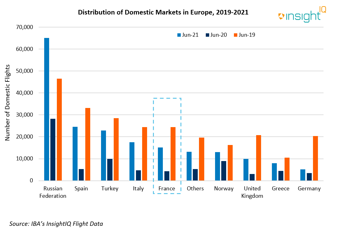 Distribution of Domestic Markets in Europe: 2019 - 2021
