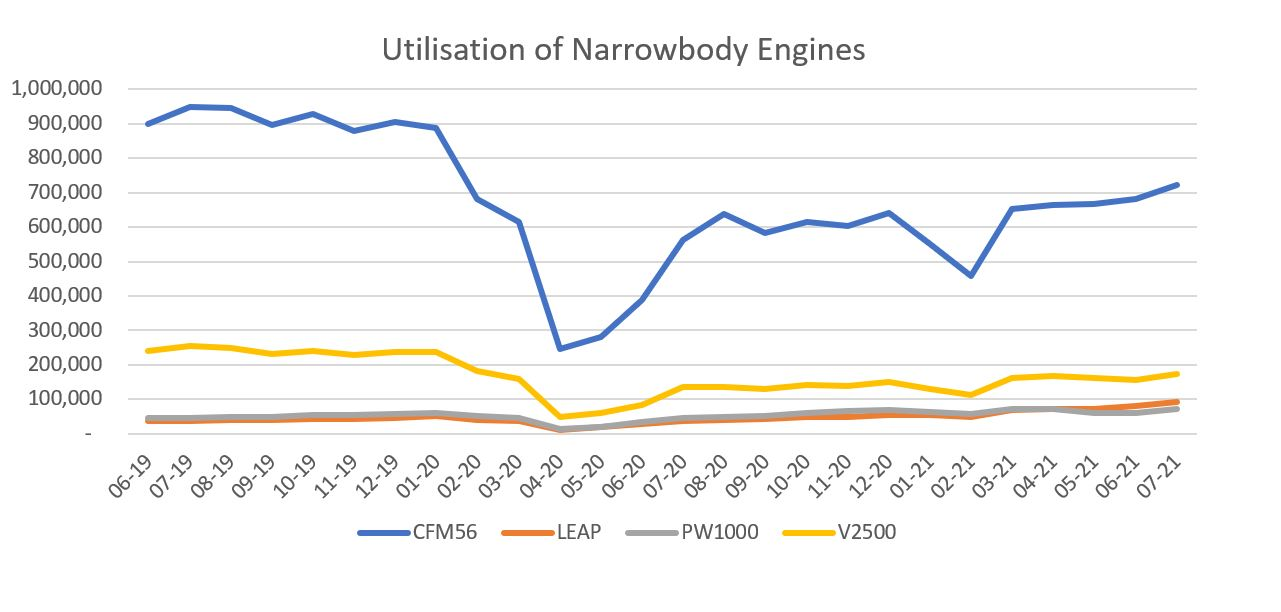 The CFM56 family engines showed the most significant drop and the most positive utilisation recovery