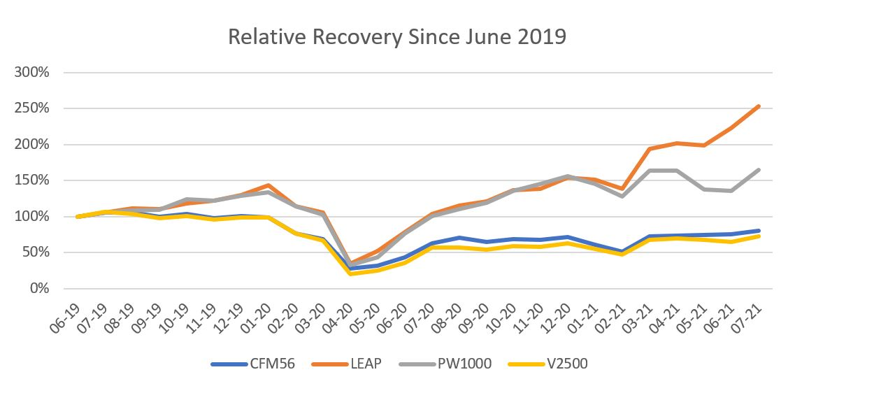 LEAP engines have shown the strongest relative recovery since 2019.