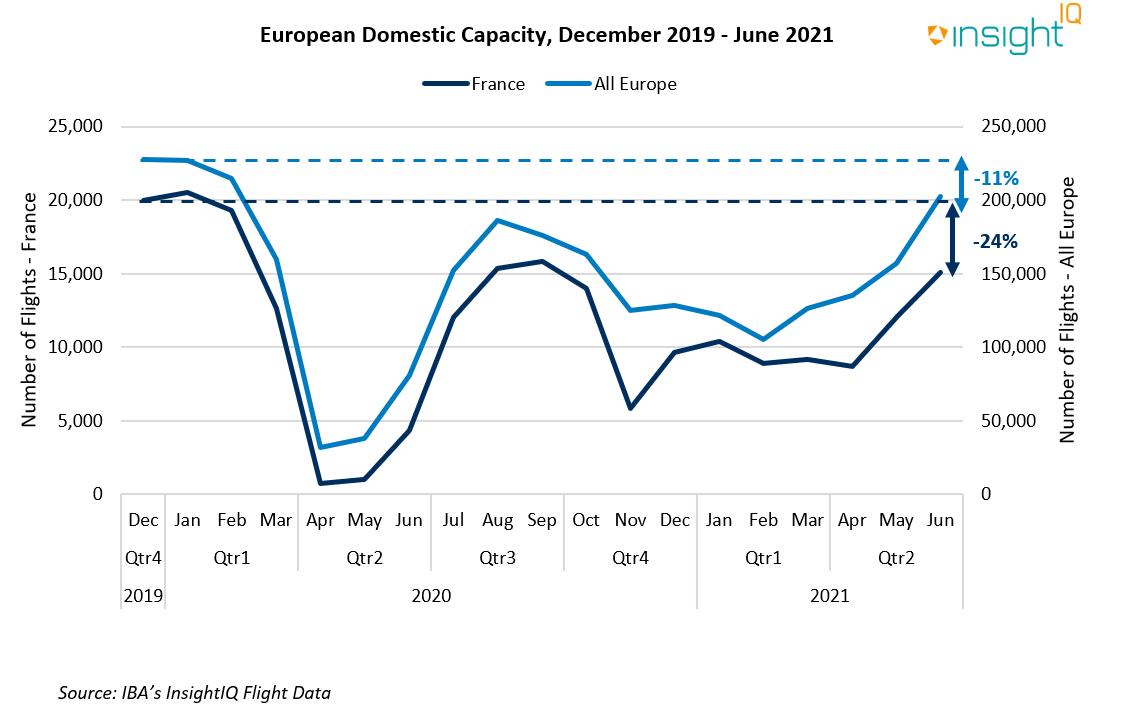 European Domestic Capacity: December 2019 - June 2021