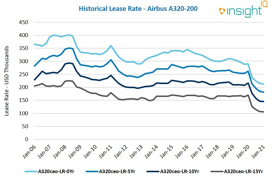 Historical Lease Rate - Airbus A320-200
