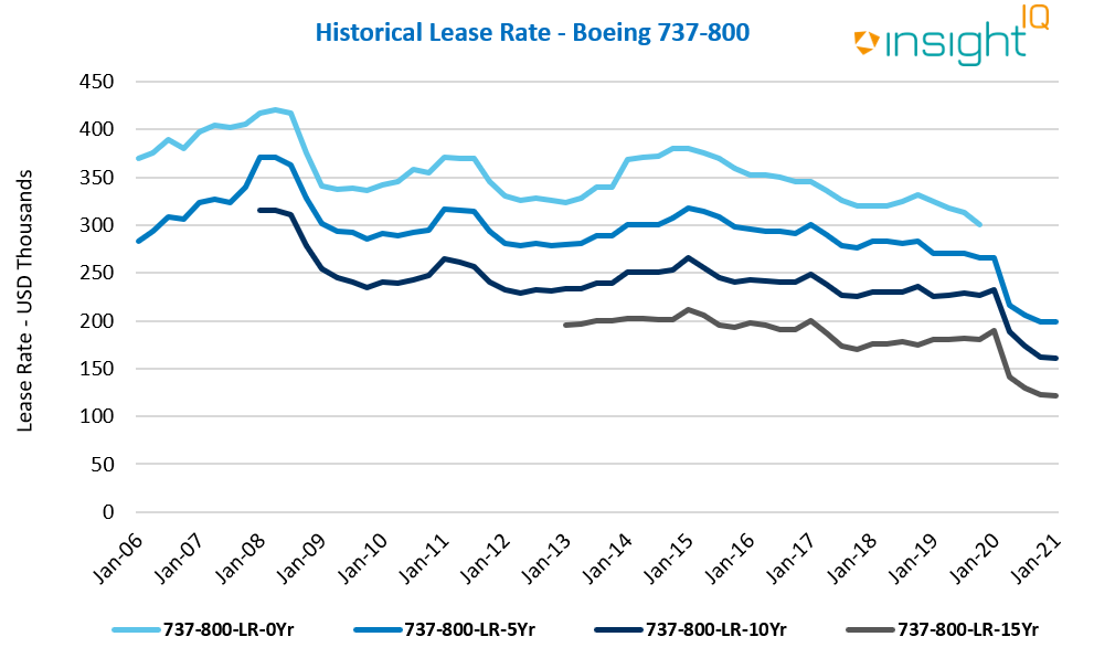Historical Lease Rate - Boeing 737-800