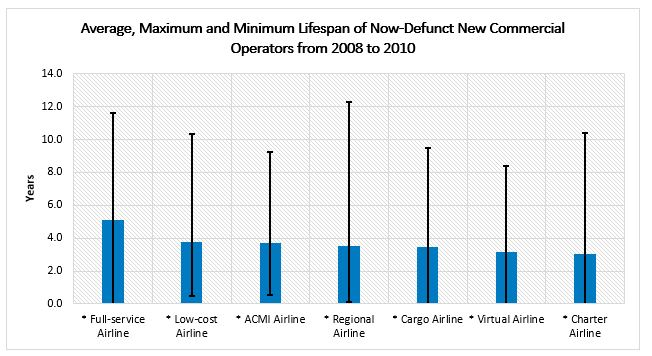 Most airlines that launched after the global financial crisis remained in business for 3.5 years.