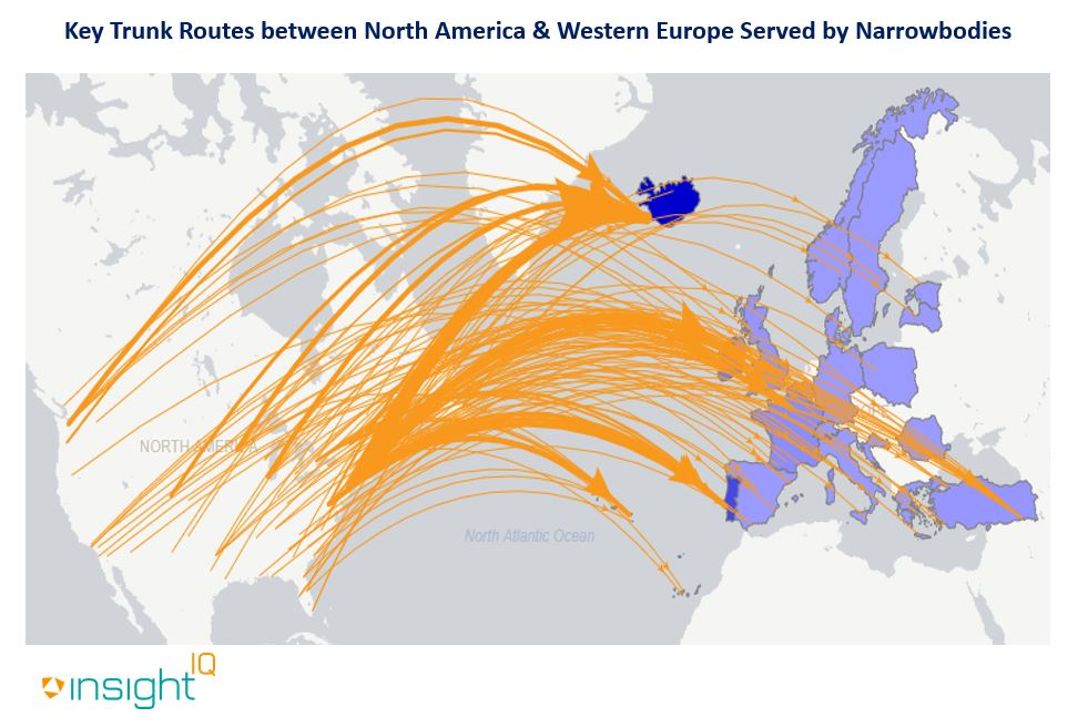 Key trunk routes served by narrowbody aircraft on transatlantic sectors