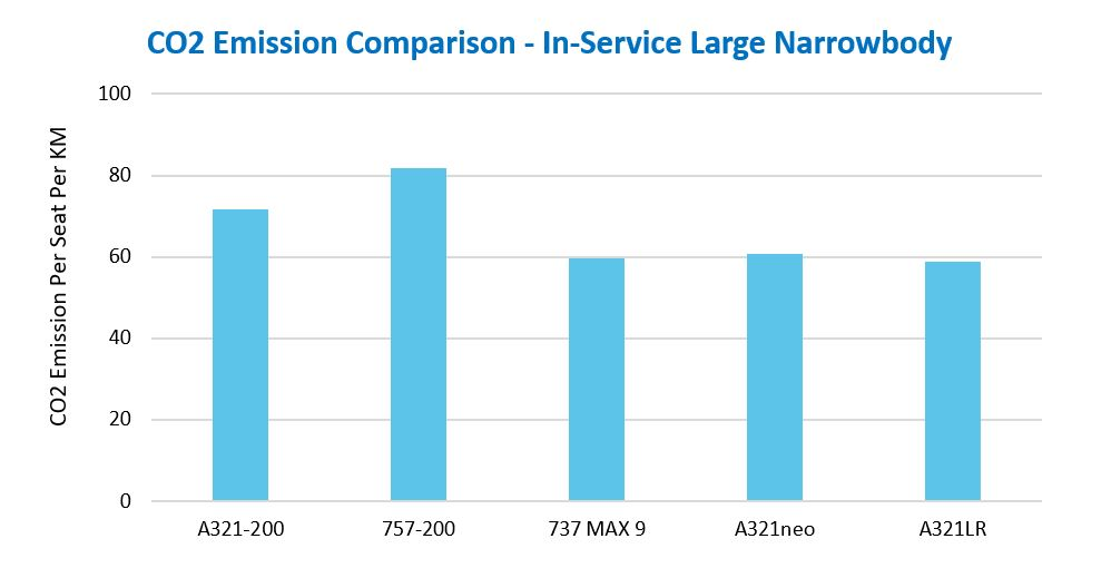 CO2 emissions data shows a CO2 saving by switching from CEO to NEO aircraft